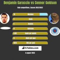 Benjamin Garuccio vs Connor Goldson h2h player stats