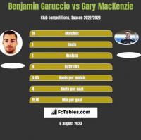 Benjamin Garuccio vs Gary MacKenzie h2h player stats