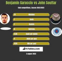 Benjamin Garuccio vs John Souttar h2h player stats