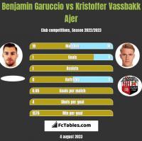 Benjamin Garuccio vs Kristoffer Vassbakk Ajer h2h player stats