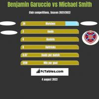 Benjamin Garuccio vs Michael Smith h2h player stats