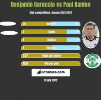 Benjamin Garuccio vs Paul Hanlon h2h player stats