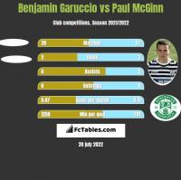 Benjamin Garuccio vs Paul McGinn h2h player stats