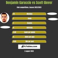 Benjamin Garuccio vs Scott Glover h2h player stats