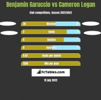 Benjamin Garuccio vs Cameron Logan h2h player stats