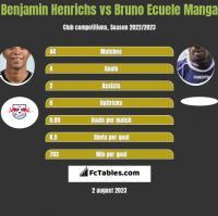 Benjamin Henrichs vs Bruno Ecuele Manga h2h player stats