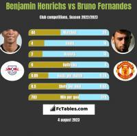 Benjamin Henrichs vs Bruno Fernandes h2h player stats