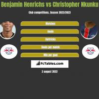 Benjamin Henrichs vs Christopher Nkunku h2h player stats
