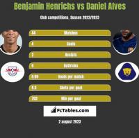 Benjamin Henrichs vs Daniel Alves h2h player stats