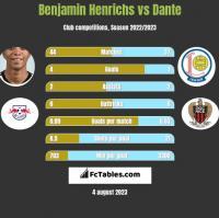 Benjamin Henrichs vs Dante h2h player stats