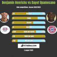 Benjamin Henrichs vs Dayot Upamecano h2h player stats