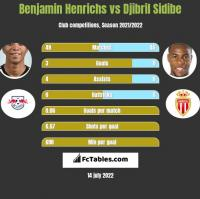 Benjamin Henrichs vs Djibril Sidibe h2h player stats
