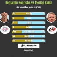 Benjamin Henrichs vs Florian Kainz h2h player stats