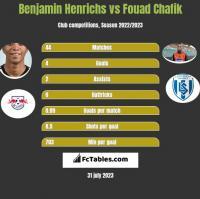 Benjamin Henrichs vs Fouad Chafik h2h player stats