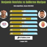 Benjamin Henrichs vs Guillermo Maripan h2h player stats