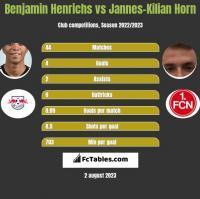 Benjamin Henrichs vs Jannes-Kilian Horn h2h player stats