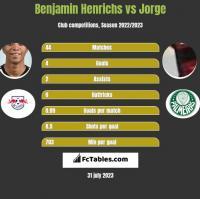 Benjamin Henrichs vs Jorge h2h player stats