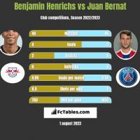 Benjamin Henrichs vs Juan Bernat h2h player stats