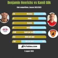 Benjamin Henrichs vs Kamil Glik h2h player stats