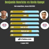 Benjamin Henrichs vs Kevin Kampl h2h player stats