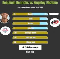 Benjamin Henrichs vs Kingsley Ehizibue h2h player stats