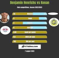 Benjamin Henrichs vs Konan h2h player stats