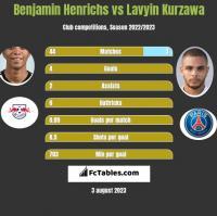 Benjamin Henrichs vs Lavyin Kurzawa h2h player stats