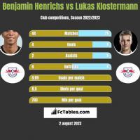 Benjamin Henrichs vs Lukas Klostermann h2h player stats