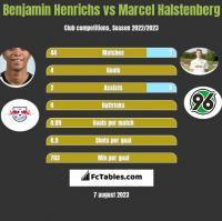 Benjamin Henrichs vs Marcel Halstenberg h2h player stats