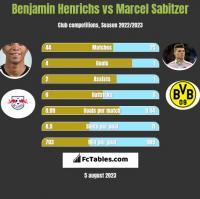 Benjamin Henrichs vs Marcel Sabitzer h2h player stats