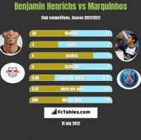 Benjamin Henrichs vs Marquinhos h2h player stats