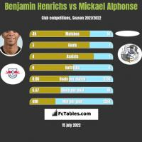 Benjamin Henrichs vs Mickael Alphonse h2h player stats