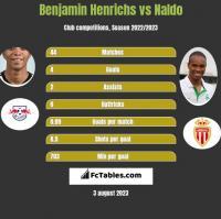 Benjamin Henrichs vs Naldo h2h player stats