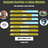 Benjamin Henrichs vs Nolan Mbemba h2h player stats