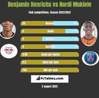 Benjamin Henrichs vs Nordi Mukiele h2h player stats