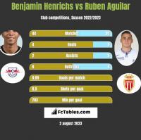 Benjamin Henrichs vs Ruben Aguilar h2h player stats