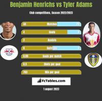 Benjamin Henrichs vs Tyler Adams h2h player stats