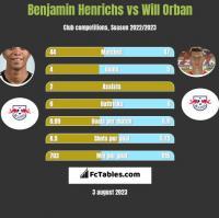 Benjamin Henrichs vs Will Orban h2h player stats