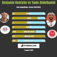Benjamin Henrichs vs Yunis Abdelhamid h2h player stats