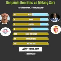 Benjamin Henrichs vs Malang Sarr h2h player stats