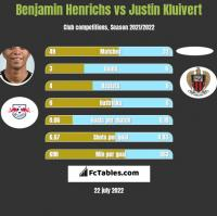 Benjamin Henrichs vs Justin Kluivert h2h player stats