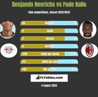 Benjamin Henrichs vs Fode Ballo h2h player stats