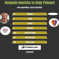 Benjamin Henrichs vs Andy Pelmard h2h player stats