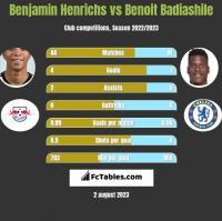 Benjamin Henrichs vs Benoit Badiashile h2h player stats