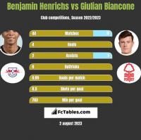 Benjamin Henrichs vs Giulian Biancone h2h player stats