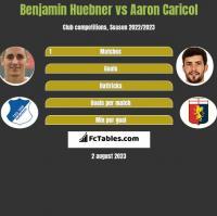 Benjamin Huebner vs Aaron Caricol h2h player stats
