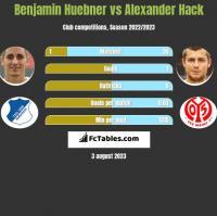 Benjamin Huebner vs Alexander Hack h2h player stats