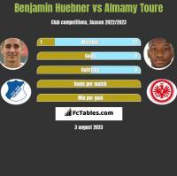 Benjamin Huebner vs Almamy Toure h2h player stats