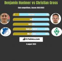Benjamin Huebner vs Christian Gross h2h player stats