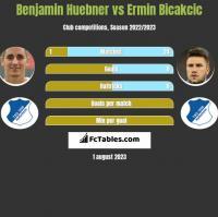 Benjamin Huebner vs Ermin Bicakcic h2h player stats